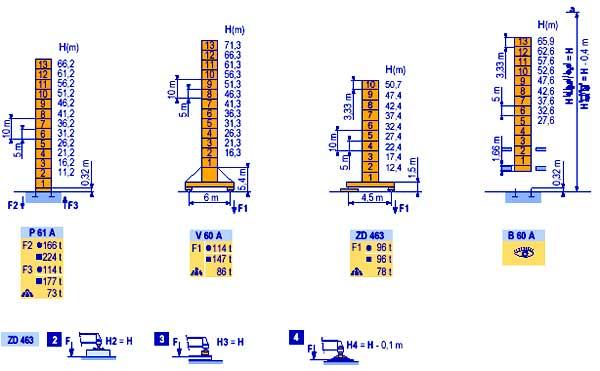 Башенный кран POTAIN MD265B1J12